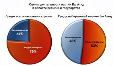 Сколько религий в России