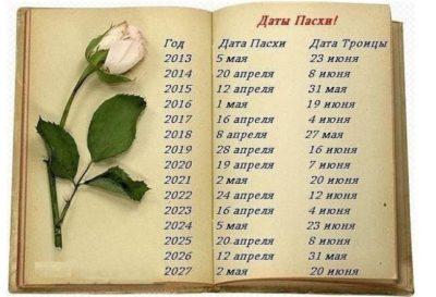 Когда Пасха в этом году в Беларуси