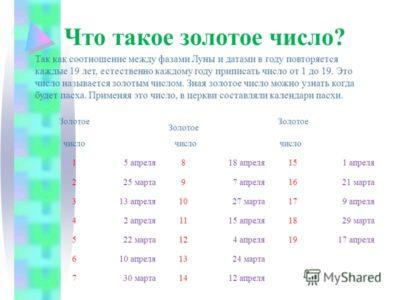 Когда Пасха в Беларуси в этом году