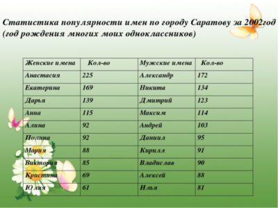 Какое самое популярное имя в России женское