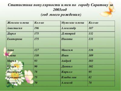Какое самое лучшее имя в России